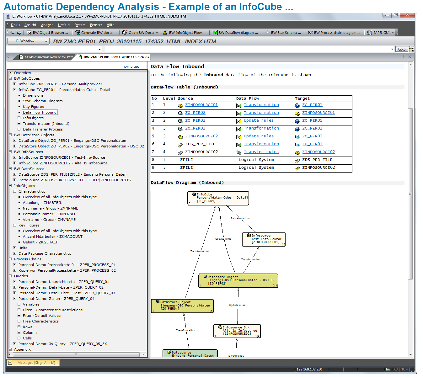Automatic Dependency Analysis U2013 Example Of An InfoCube