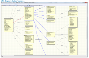 UML Diagram of ABAP classes ...
