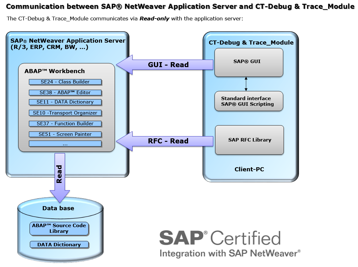 sap abap Abap (advanced business application programming, originally allgemeiner berichts-aufbereitungs-prozessor, german for general report creation processor) is a high-level programming language.